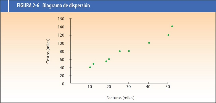 Diagrama de Dispersion